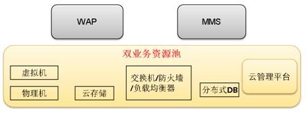 类型一案例:国内某集团运营商WAP/MMS双业务云资源池